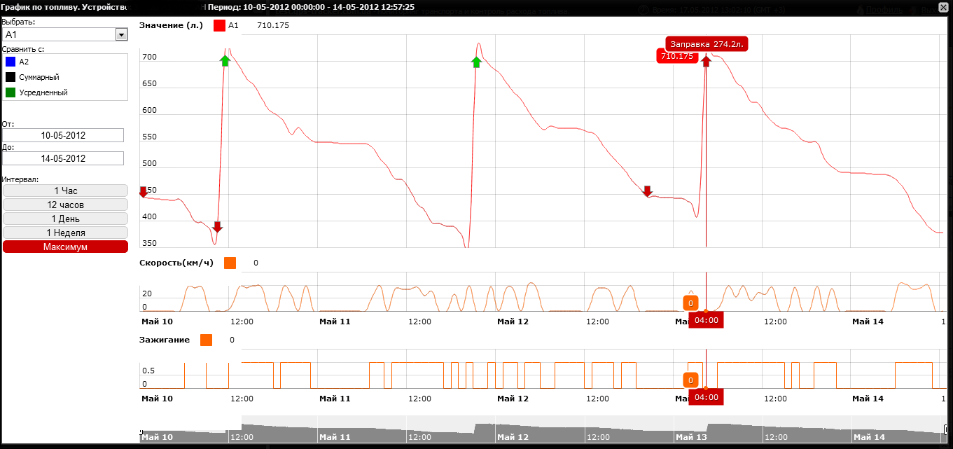 http://img.gps-tracker.com.ua/graphik_topliva2.png