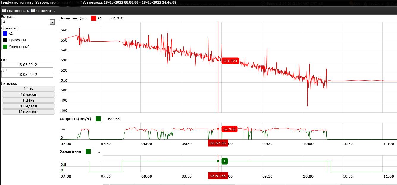 http://img.gps-tracker.com.ua/graphik_topliva3.png